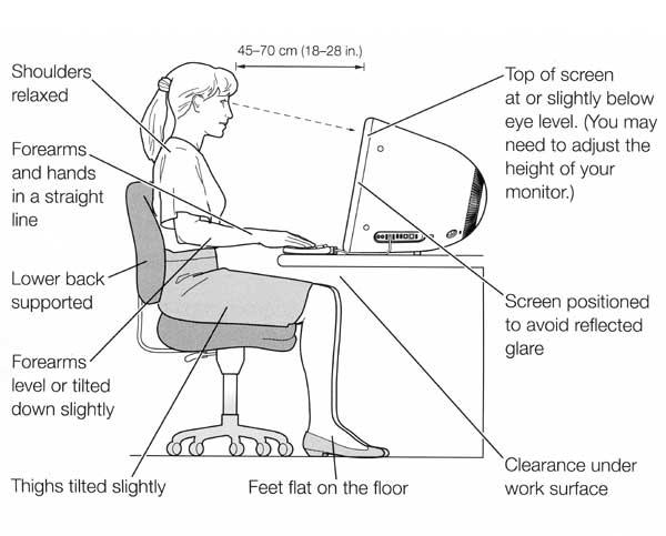 postureergonomics Healthy Computing - A Guide to better Computer Ergonomics Future of Work