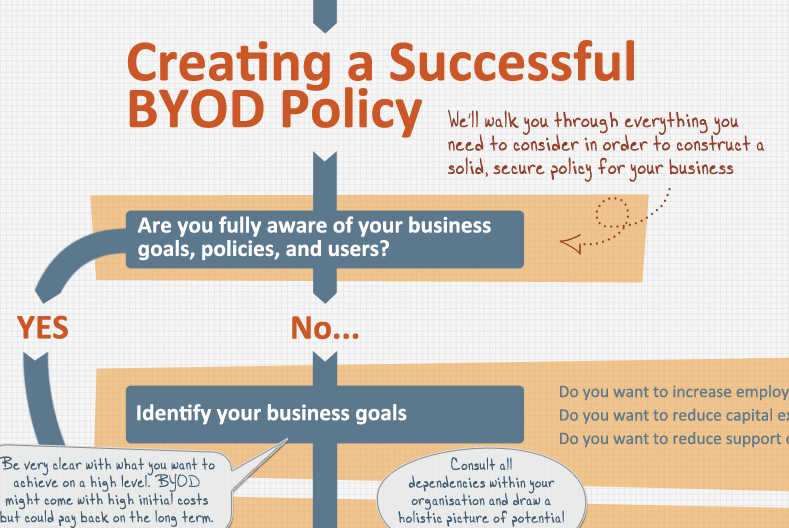 byod-policy-detail A Step-by-Step Guide to Implementing a Successful BYOD Programme Featured Future of Work Technology
